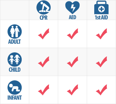 CPR Chart for Adults Child and Infant