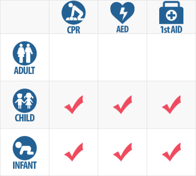 Course Chart Child CPR